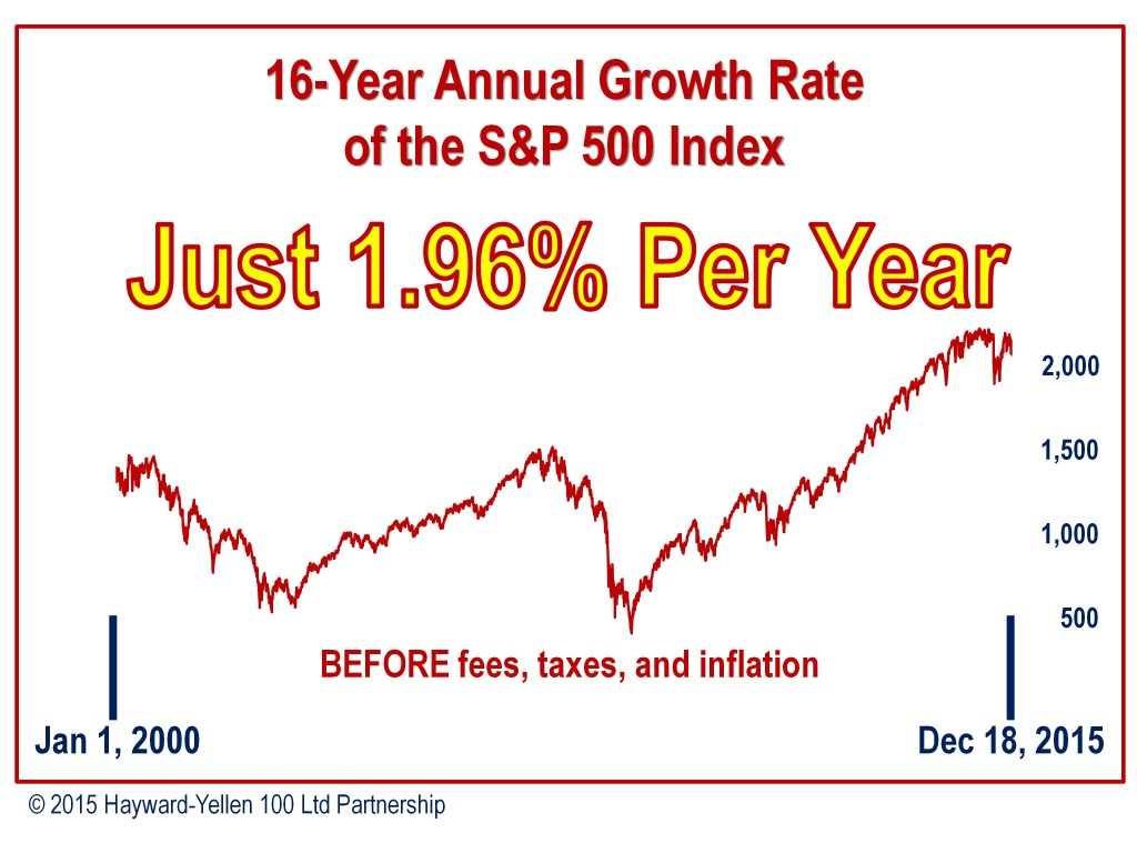 16-Year Annual Growth Rate of S&P 500