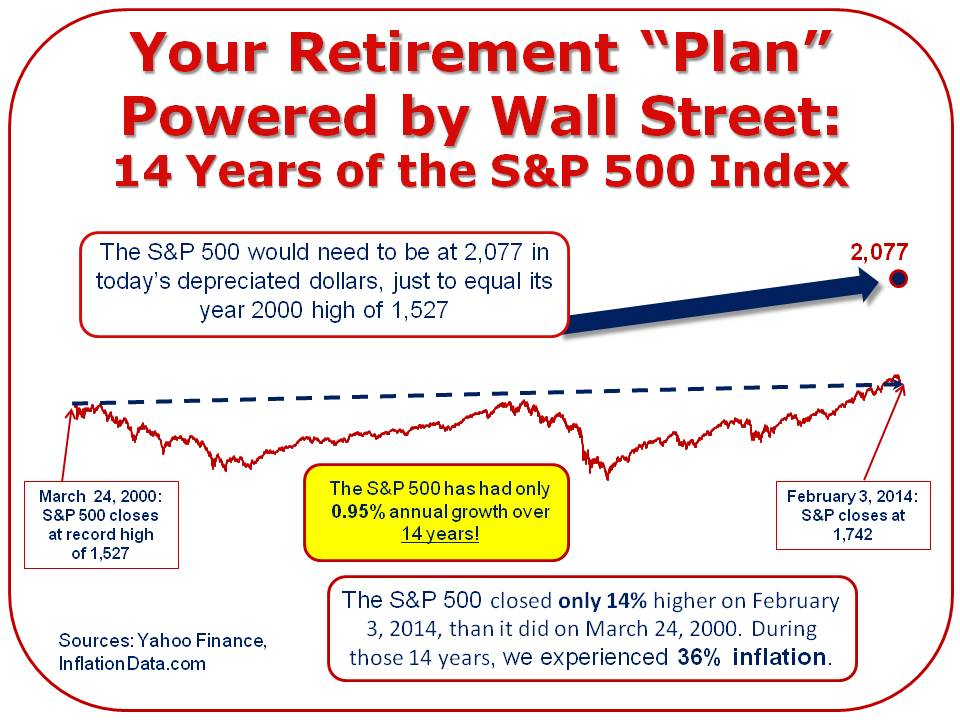 How the Stock Market Affects Your Retirement Plan
