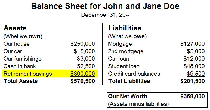 A balance sheet for John and Jane Doe, showing assets including $300,000 in retirement savings; and showing liabilities.