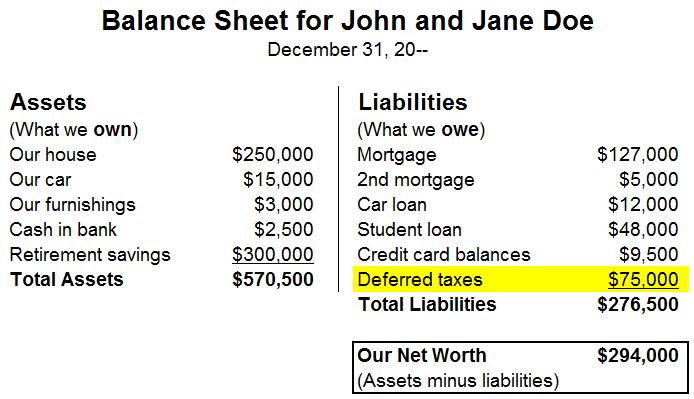 A balance sheet for John and Jane Doe, showing assets including $300,000 in retirement savings; and showing liabilities including $75,000 in deferred taxes.