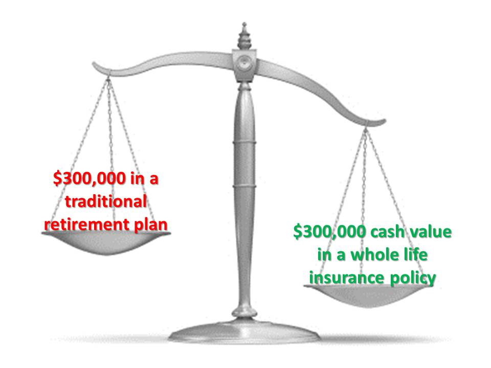 "A balance scale showing $300,000 cash value in a life insurance policy ""outweighing"" $300,000 in a traditional retirement plan."