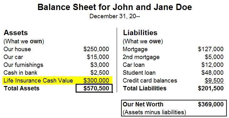 A balance sheet for John and Jane Doe, showing assets including $300,000 in life insurance cash value; and showing liabilities.