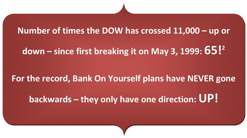 Number of times the DOW has crossed 11,000 – up or down – since first breaking it on May 3, 1999: 65!2  For the record, Bank On Yourself plans have NEVER gone backwards – they only have one direction: UP!