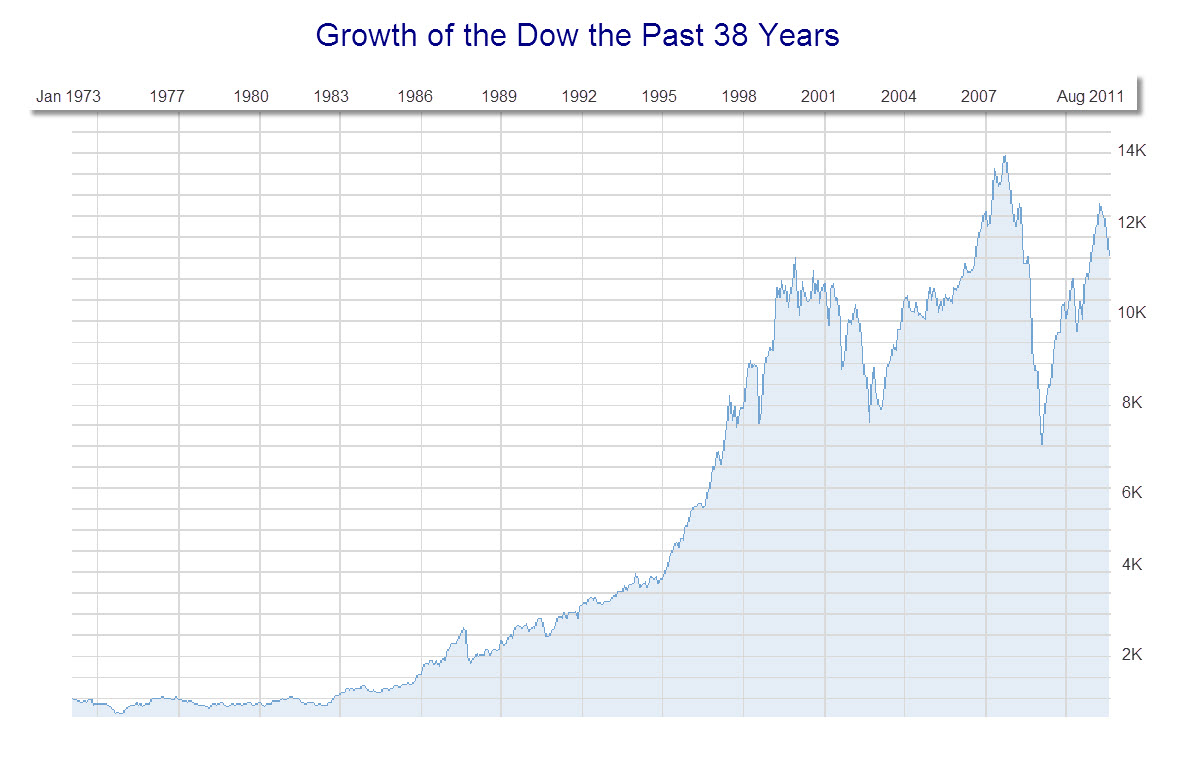 Actual growth of the Dow over the past 38 years, not adjusted for inflation