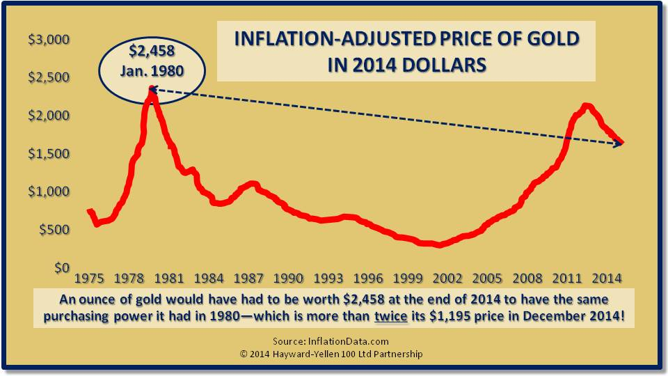 Inflation-Adujusted Price of Gold in 2014 Dollars