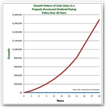 Bank on Yourself Retirement Value Growth Chart