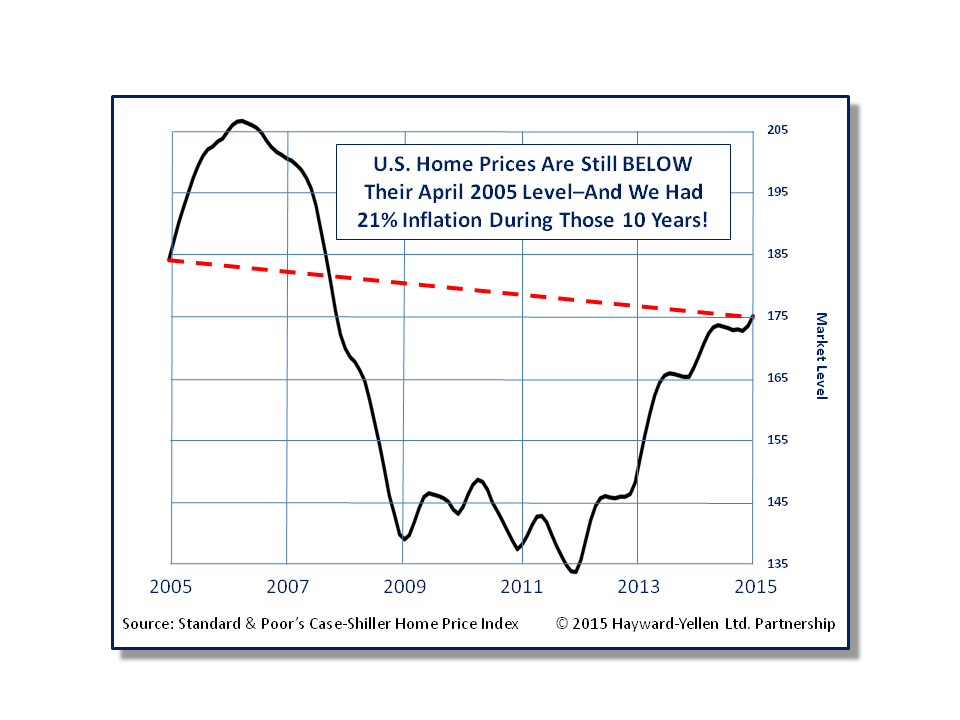 U.S Home Prices April 2005 to 2015