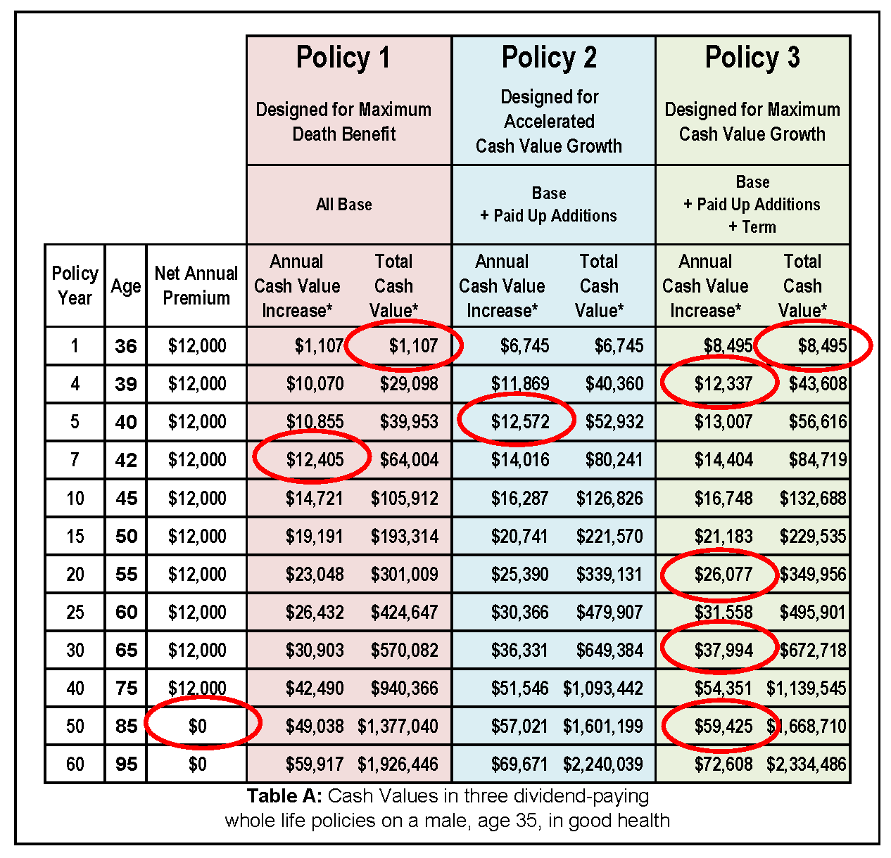 Whole Life Insurance Cash Value Chart Why Almost Every