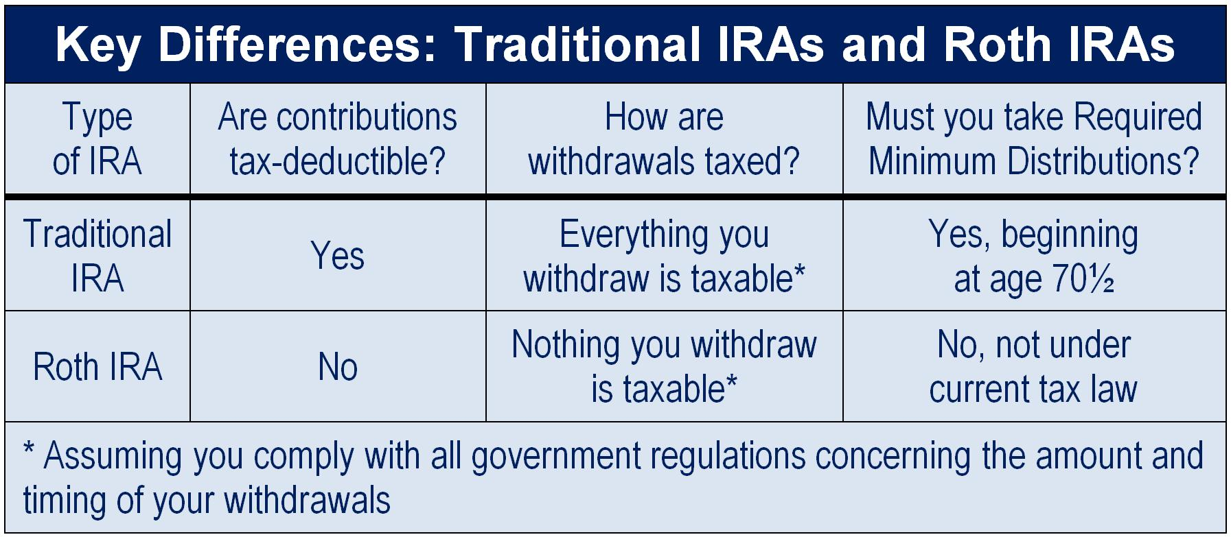 Chart Comparing Key Differences Between Traditional And Roth IRAs