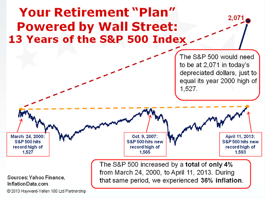 Your Retirement Plan Powered by Wall Street-Fast Graph