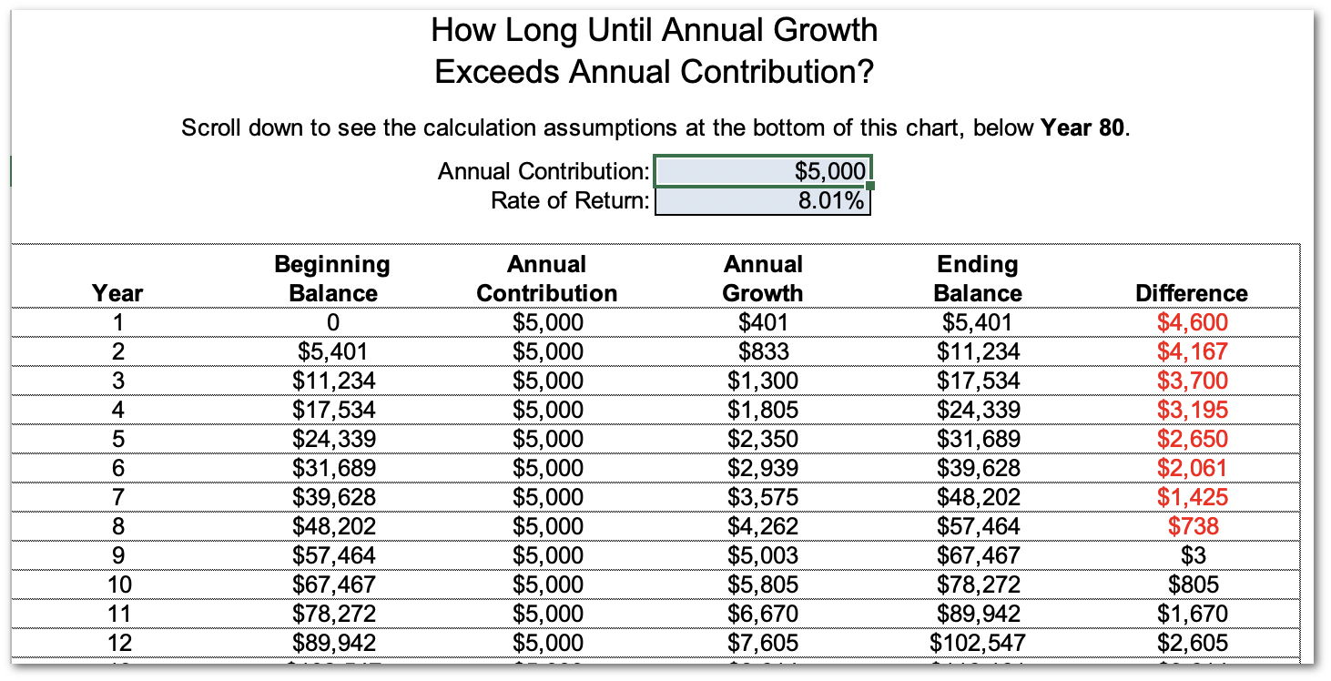 spreadsheet showing how long until annual growth exceeds annual contribution