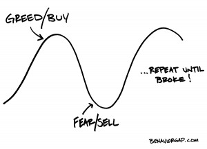 fear-greed-cycle-high