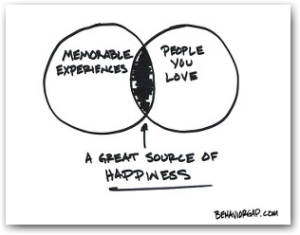 A great source of happiness - The Behavior Gap