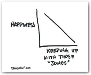 Happiness isn't keeping up with the Jones' - Behavior Gap
