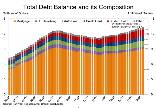 Graphic of total debt balance and composition from the New York Fed showing household debt levels since 2003