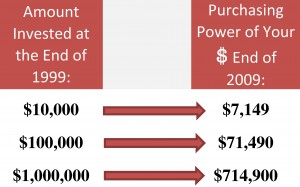 purchasing power of your money