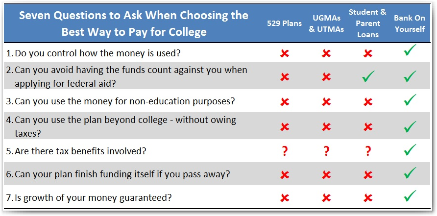 Seven Questions to Ask When Choosing the Best Way to Pay for College